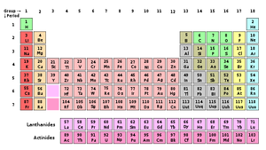450px-periodic_table_svg